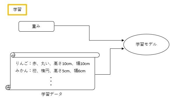 機械学習2