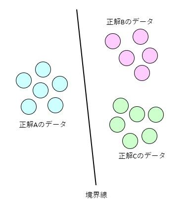データ分類